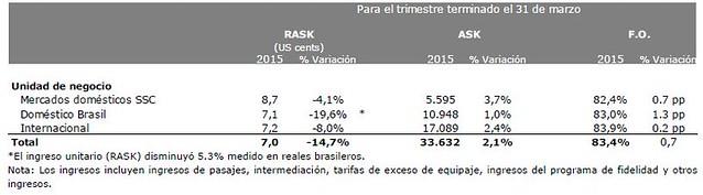 LATAM Airlines ingresos por pasajeros 1Q2015