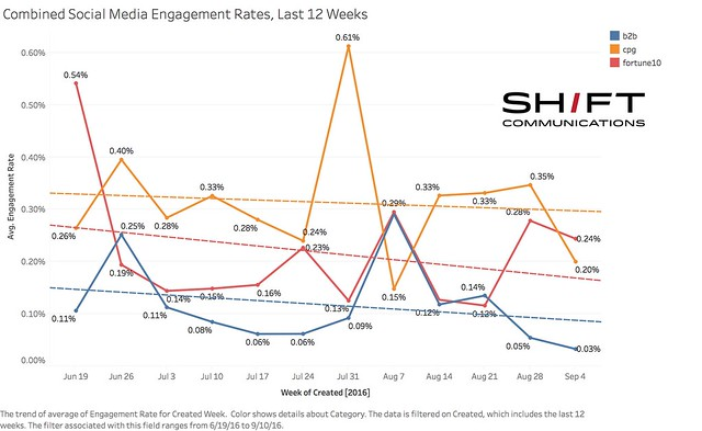 Combined Social Media Engagement Rates, Last 12 Weeks