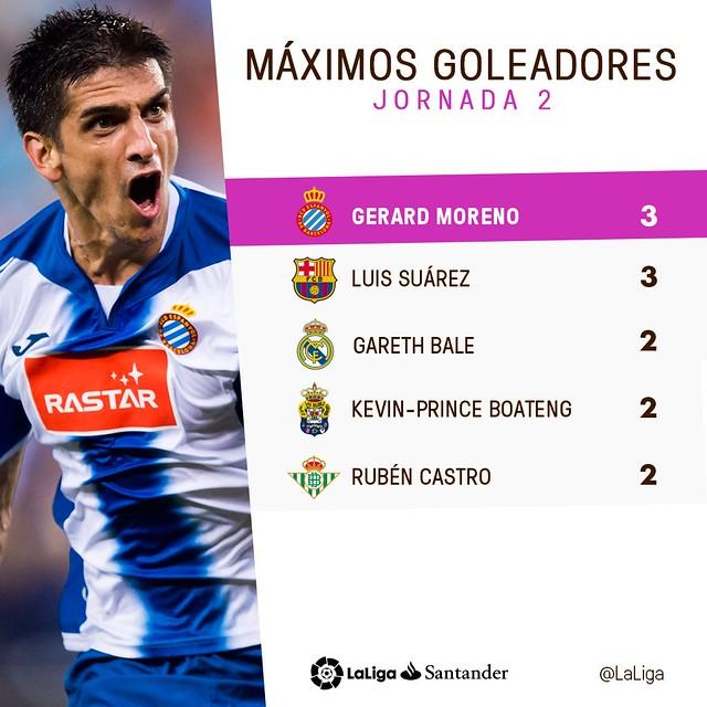 La Liga (Jornada 2): Máximos Goleadores