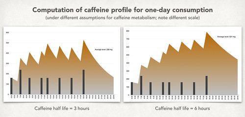 Corrected Caffeine Level Profile