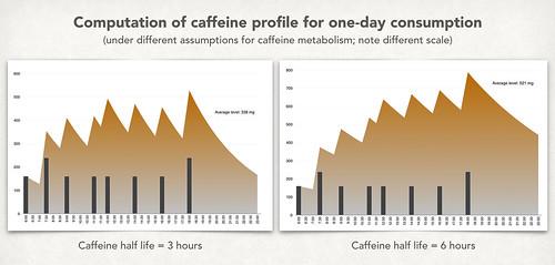 Corrected Caffeine Level Profile