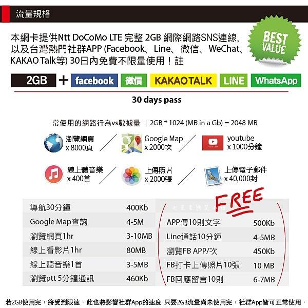3 STUDIO A 日本2GB+社群APP無限卡 FREETEL Docomo LTE 2GB+台灣熱門社群APP (Facebook、Line、微信、WeChat、KAKAO Talk) 不限量流量