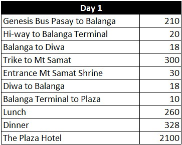 bataan sample expenses 1
