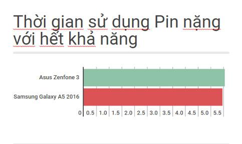 """[So sánh] Samsung Galaxy A5 2016 vs Asus Zenfone 3 5.2"""" - P1: Thiết kế bên ngoài, cấu hình và Pin - 136888"""