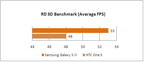 samsung_galaxy_s3_game_graph_rd3dbenchmark_fps | by KompasTekno