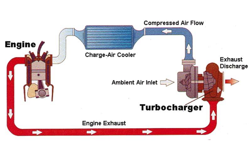Hệ thống đầy đủ Turbocharger