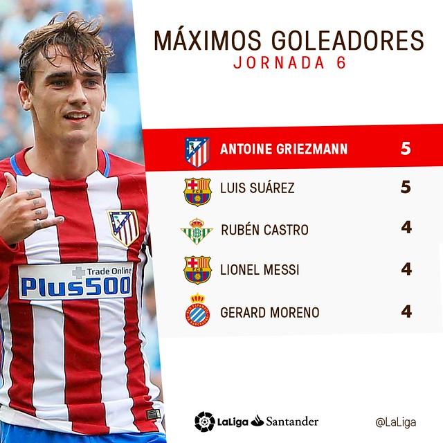 La Liga (Jornada 6): Máximos Goleadores