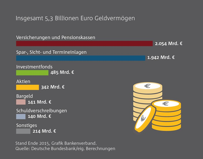 Wirtschafts-Grafiken