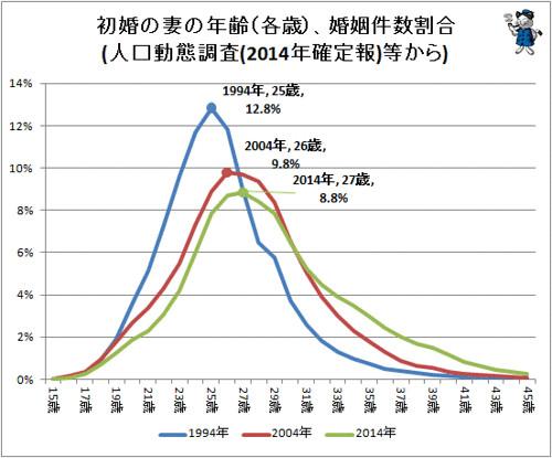 「初婚の妻の年齢(各歳)、婚姻件数割合 (人口動態調査(2014年確定報)等から)」