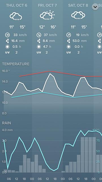 netatmo-app-forecast