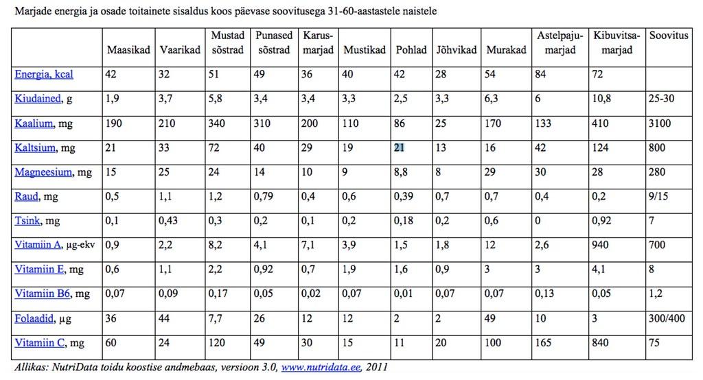 marjade toitainesisalduse tabel