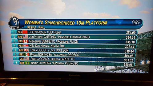 rio 2016 score