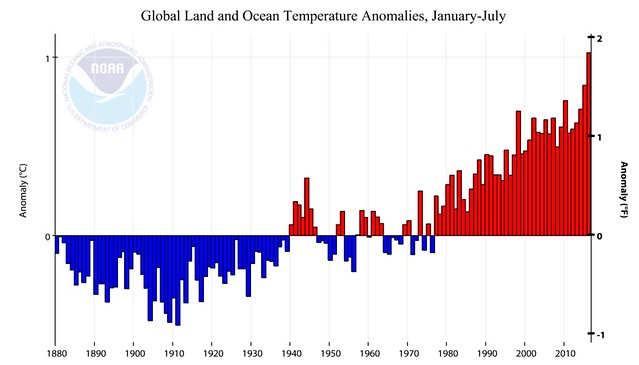 climate anomalies.png